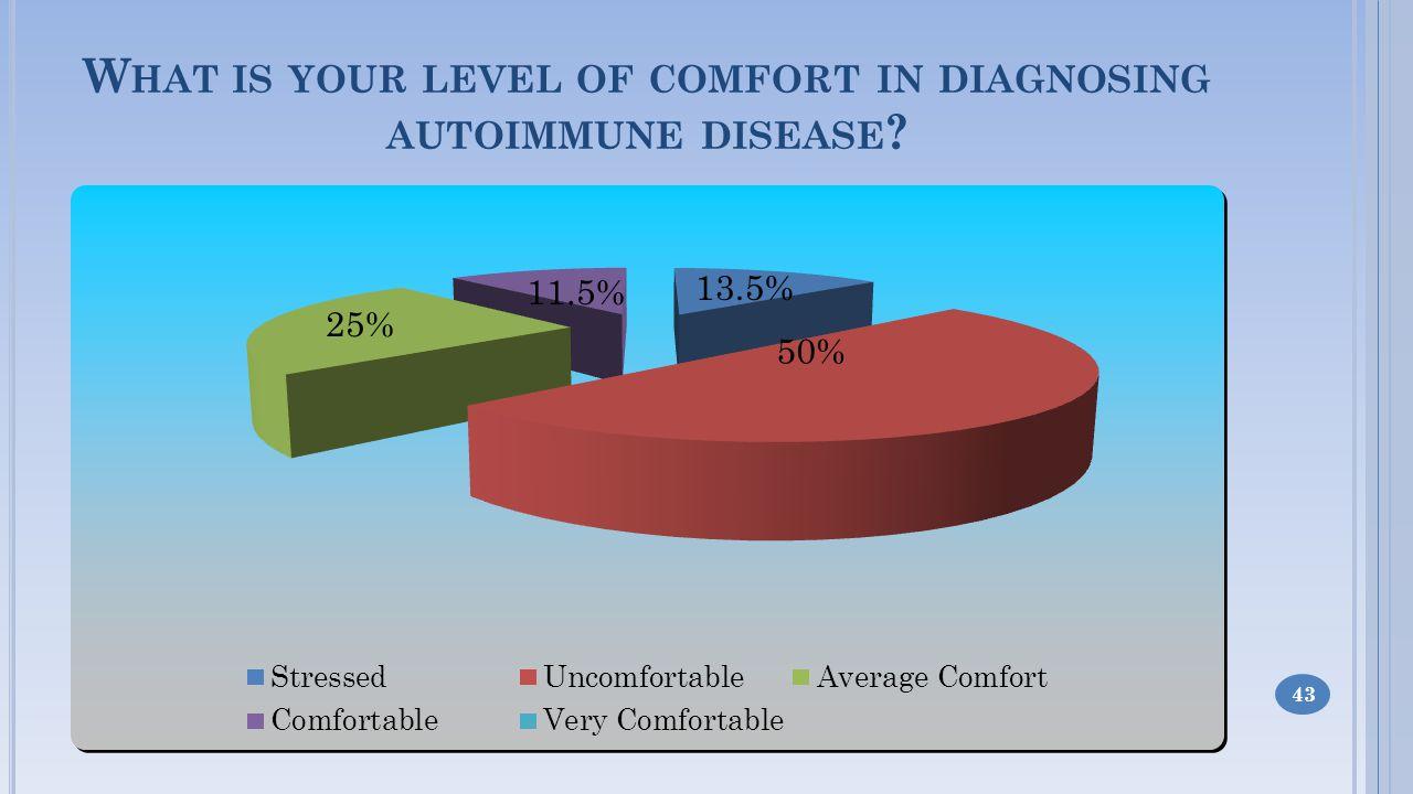 W HAT IS YOUR LEVEL OF COMFORT IN DIAGNOSING AUTOIMMUNE DISEASE 43