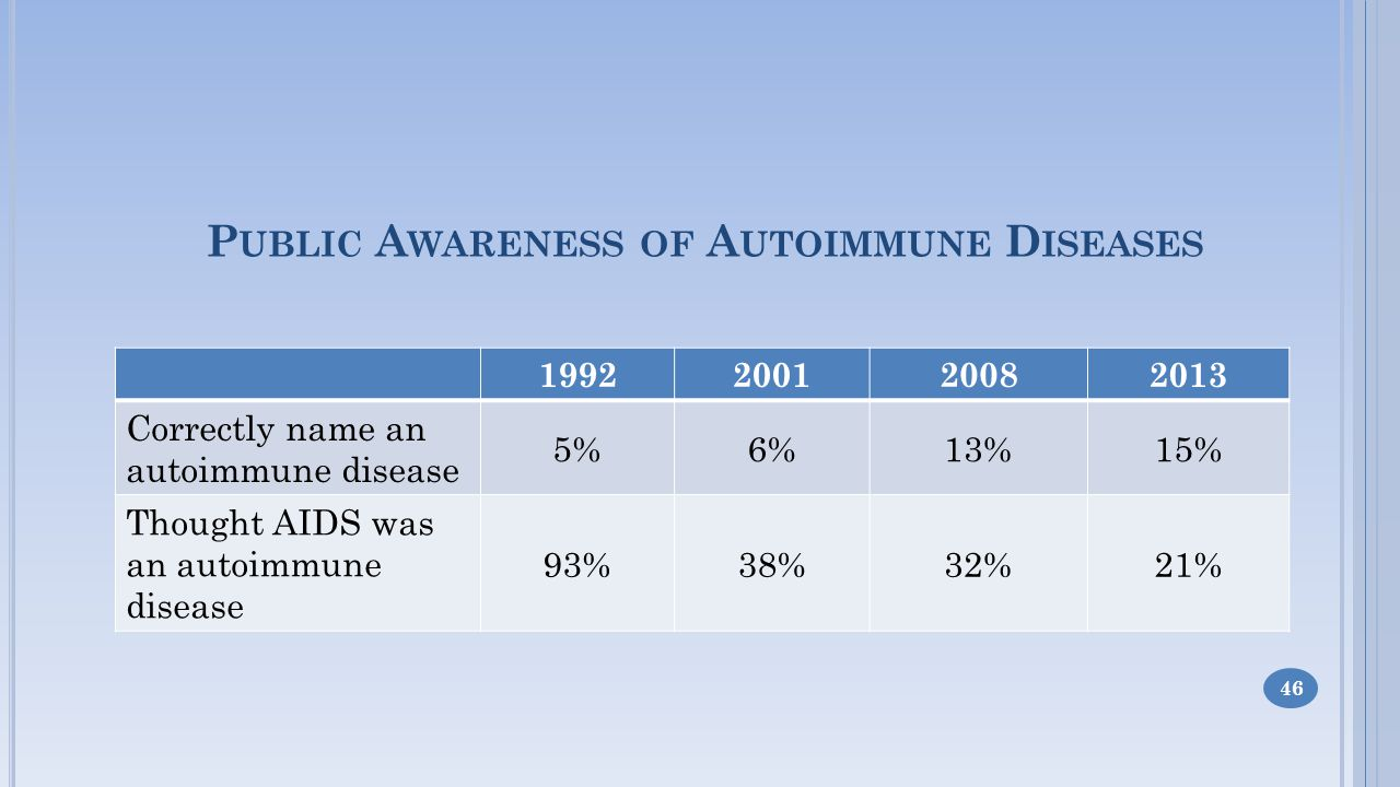 P UBLIC A WARENESS OF A UTOIMMUNE D ISEASES 1992200120082013 Correctly name an autoimmune disease 5%6%13%15% Thought AIDS was an autoimmune disease 93%38%32%21% 46