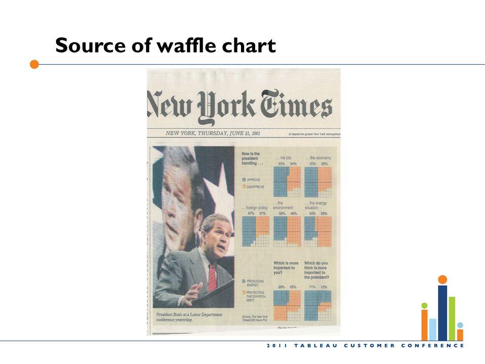 Source of waffle chart