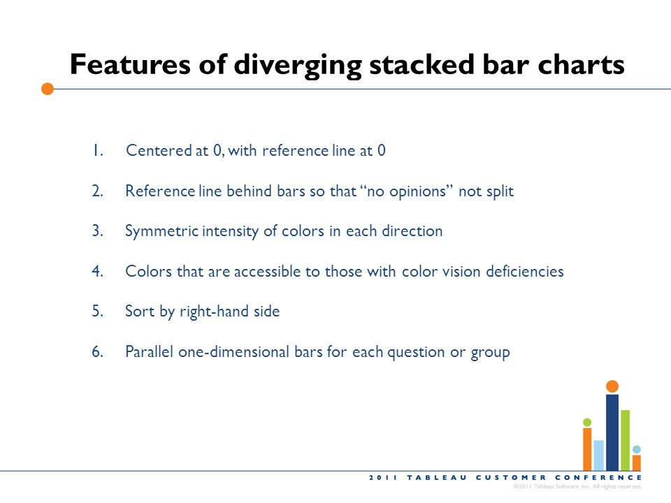 Features of diverging stacked bar charts ©2011 Tableau Software Inc. All rights reserved. 1. Centered at 0, with reference line at 0 2.Reference line