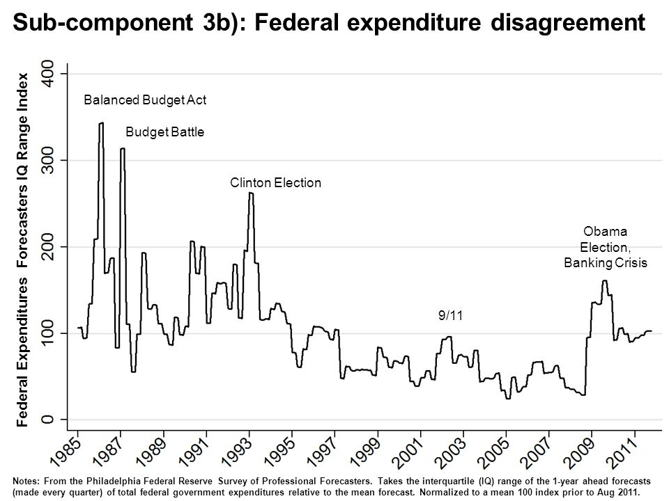 Federal Expenditures Forecasters IQ Range Index Balanced Budget Act Clinton Election 9/11 Budget Battle Obama Election, Banking Crisis Notes: From the Philadelphia Federal Reserve Survey of Professional Forecasters.