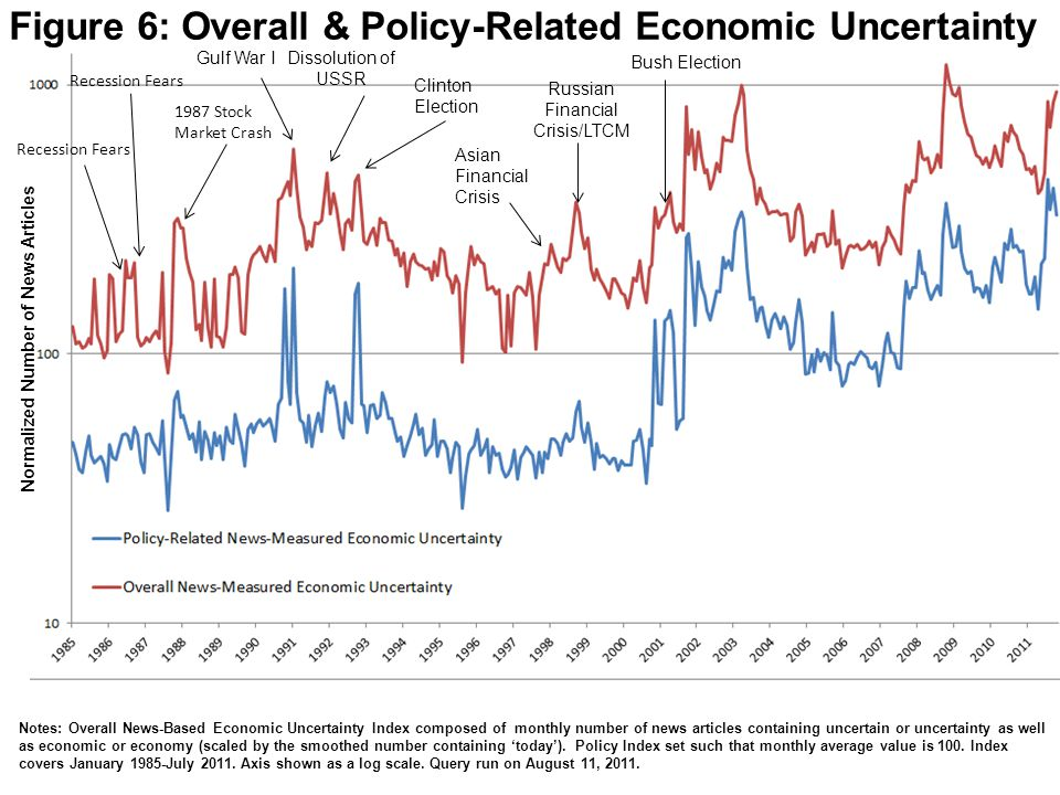 Figure 6: Overall & Policy-Related Economic Uncertainty Normalized Number of News Articles Notes: Overall News-Based Economic Uncertainty Index composed of monthly number of news articles containing uncertain or uncertainty as well as economic or economy (scaled by the smoothed number containing today).