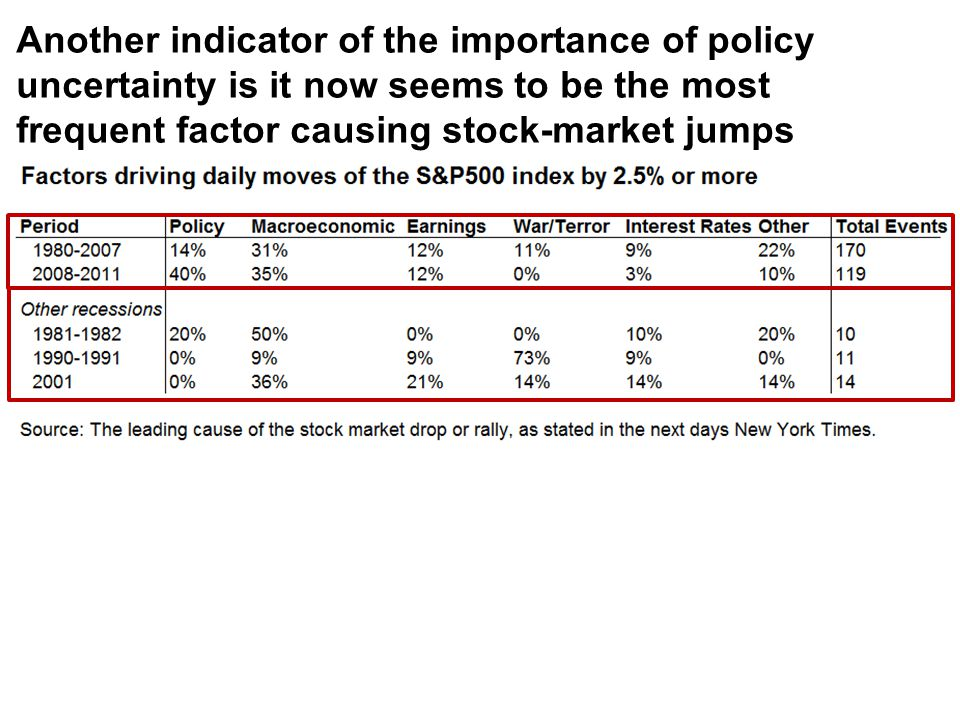 Another indicator of the importance of policy uncertainty is it now seems to be the most frequent factor causing stock-market jumps