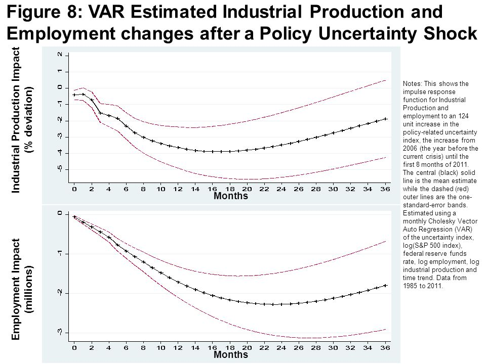 Figure 8: VAR Estimated Industrial Production and Employment changes after a Policy Uncertainty Shock Industrial Production Impact (% deviation) Notes