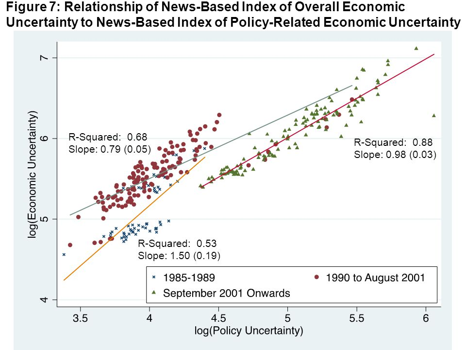 Figure 7: Relationship of News-Based Index of Overall Economic Uncertainty to News-Based Index of Policy-Related Economic Uncertainty R-Squared: 0.68 Slope: 0.79 (0.05) R-Squared: 0.88 Slope: 0.98 (0.03) R-Squared: 0.53 Slope: 1.50 (0.19)