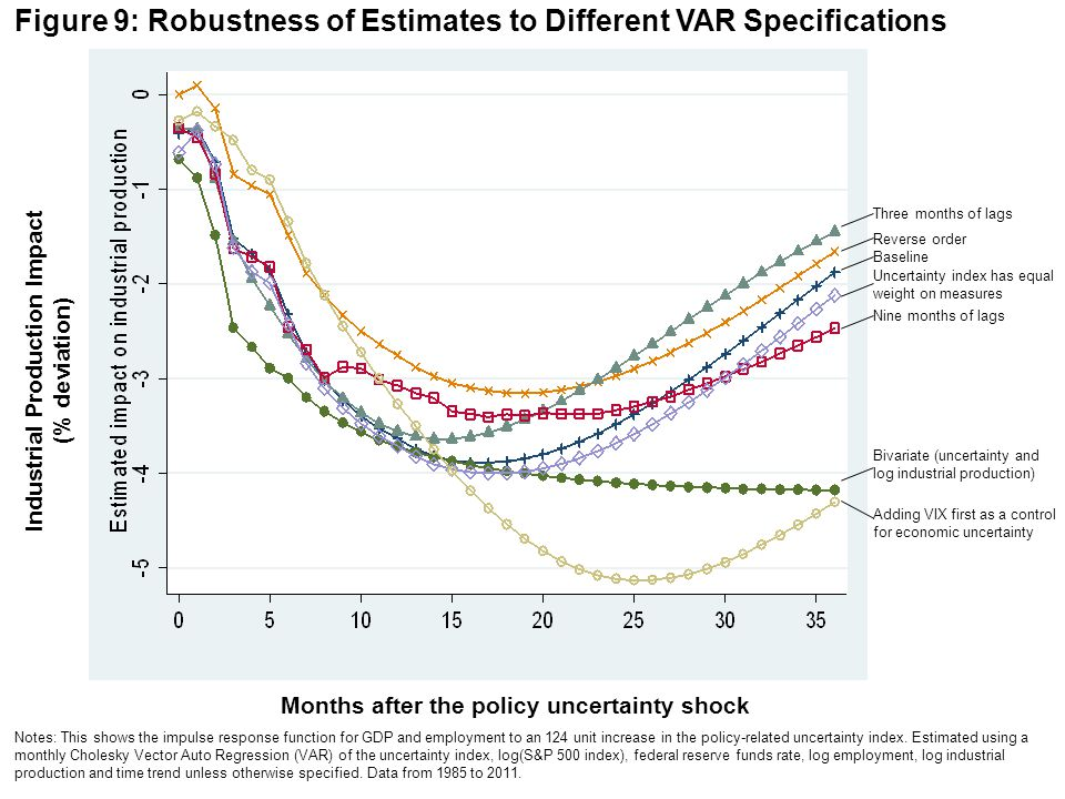 Figure 9: Robustness of Estimates to Different VAR Specifications Months after the policy uncertainty shock Notes: This shows the impulse response fun