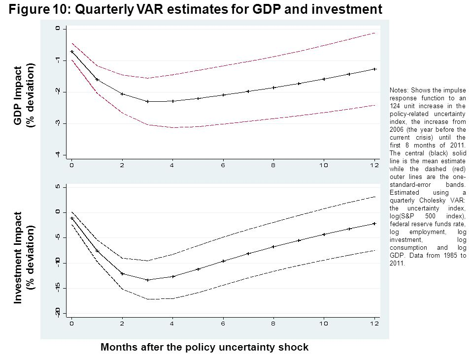 Figure 10: Quarterly VAR estimates for GDP and investment Months after the policy uncertainty shock GDP Impact (% deviation) Investment Impact (% deviation) Notes: Shows the impulse response function to an 124 unit increase in the policy-related uncertainty index, the increase from 2006 (the year before the current crisis) until the first 8 months of 2011.
