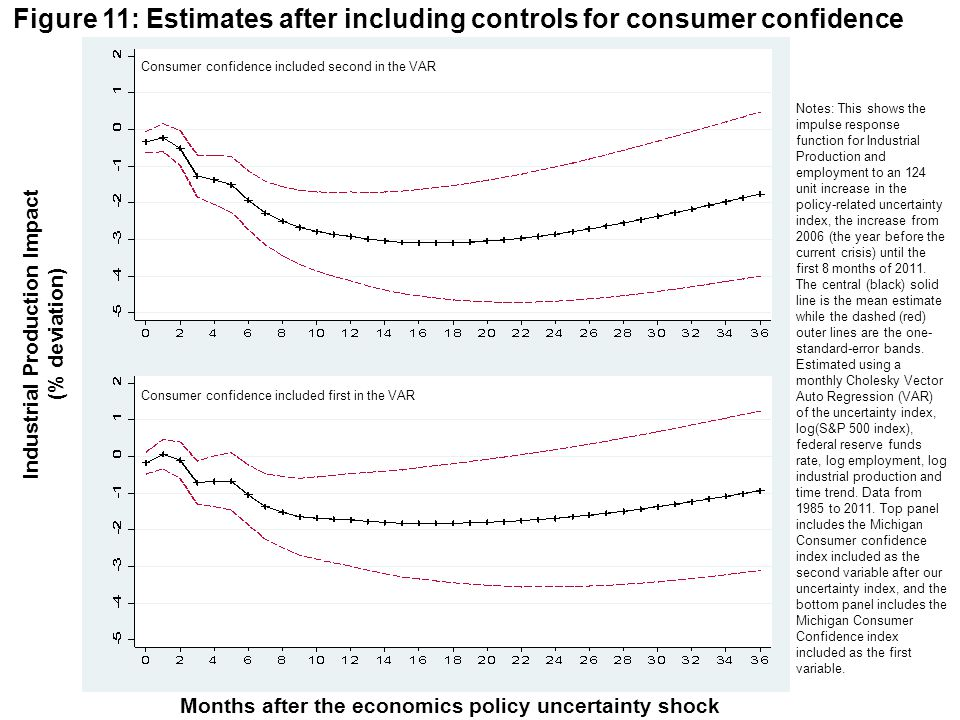 Figure 11: Estimates after including controls for consumer confidence Months after the economics policy uncertainty shock Notes: This shows the impuls