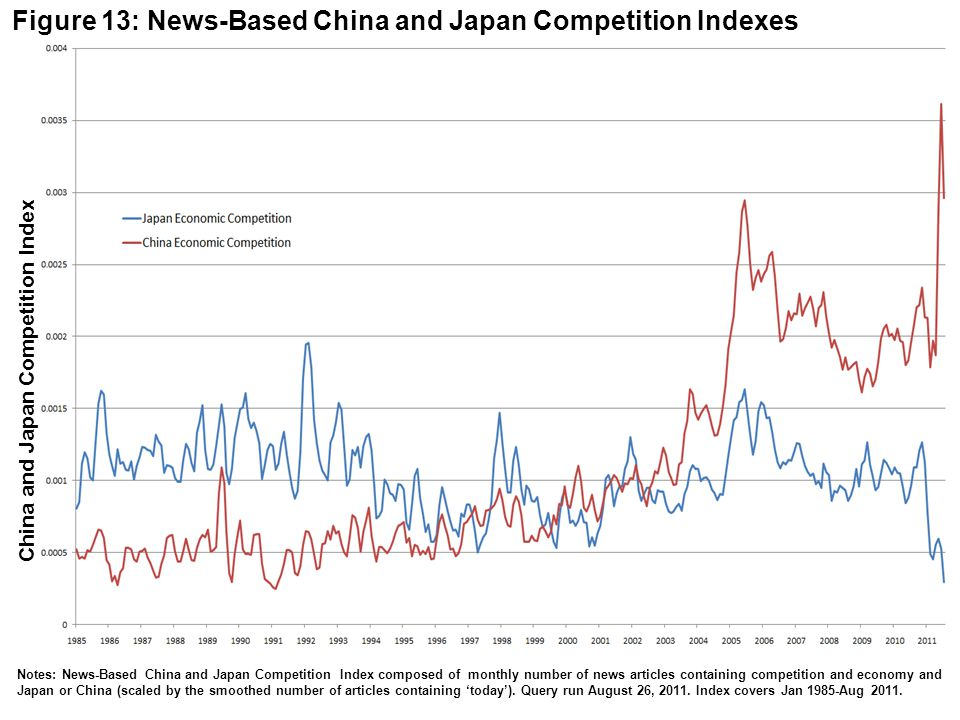 China and Japan Competition Index Figure 13: News-Based China and Japan Competition Indexes Notes: News-Based China and Japan Competition Index composed of monthly number of news articles containing competition and economy and Japan or China (scaled by the smoothed number of articles containing today).