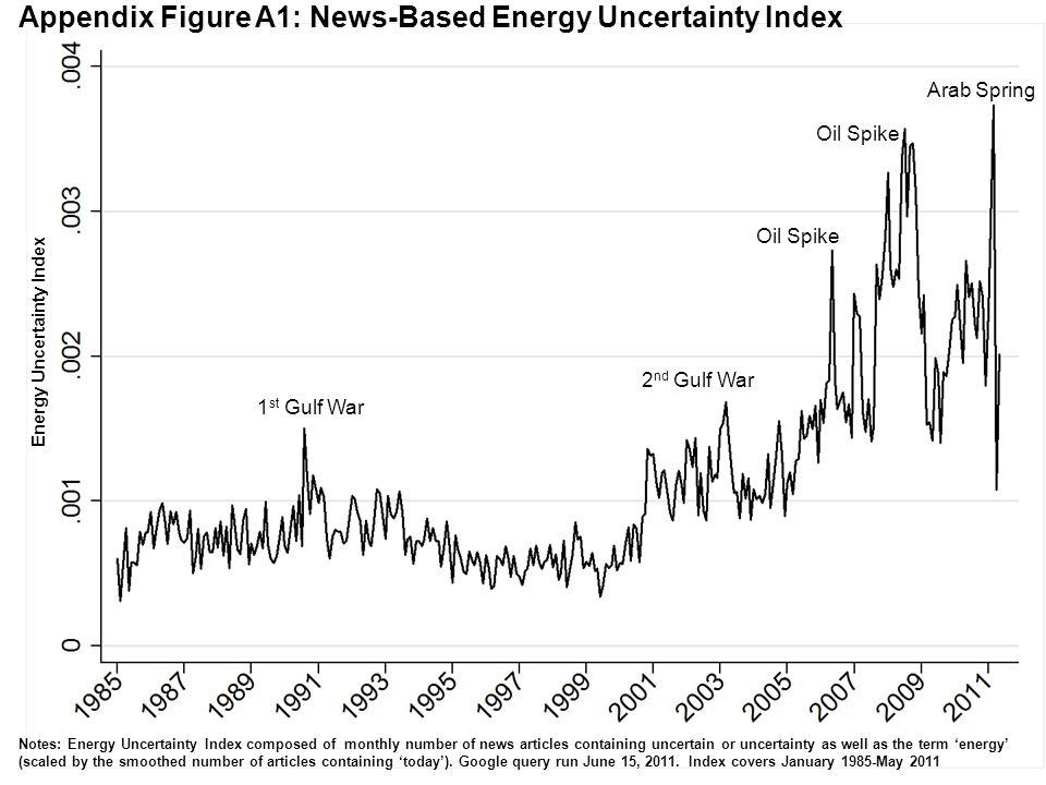 Appendix Figure A1: News-Based Energy Uncertainty Index Energy Uncertainty Index Notes: Energy Uncertainty Index composed of monthly number of news ar