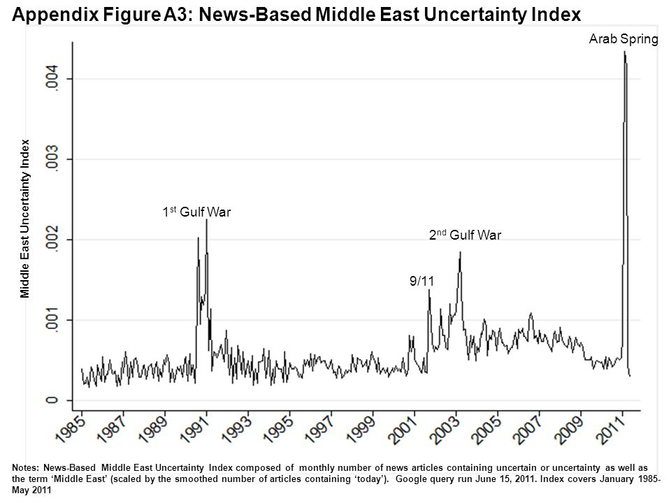 Appendix Figure A3: News-Based Middle East Uncertainty Index Middle East Uncertainty Index Notes: News-Based Middle East Uncertainty Index composed of monthly number of news articles containing uncertain or uncertainty as well as the term Middle East (scaled by the smoothed number of articles containing today).