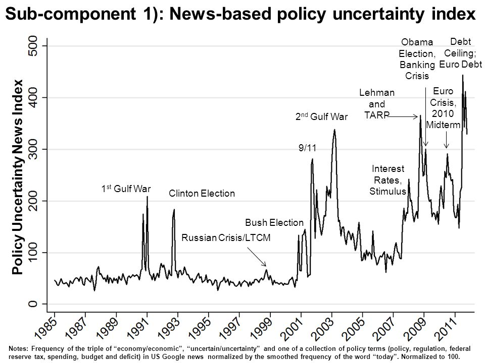 Sub-component 1): News-based policy uncertainty index Policy Uncertainty News Index 1 st Gulf War 9/11 Clinton Election 2 nd Gulf War Bush Election In