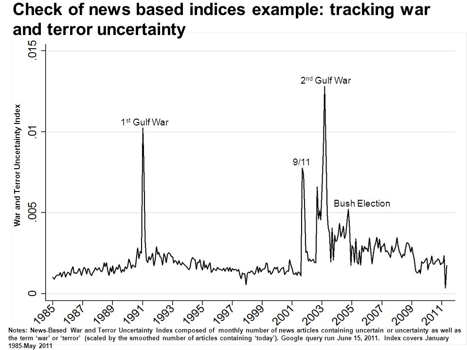 War and Terror Uncertainty Index Notes: News-Based War and Terror Uncertainty Index composed of monthly number of news articles containing uncertain o