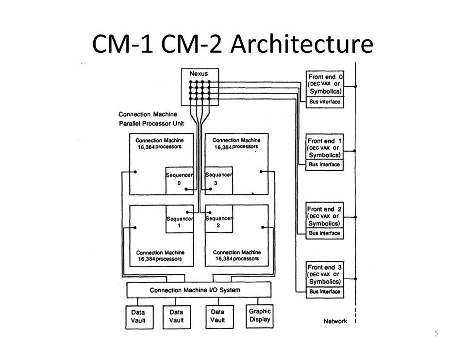 CM-1 CM-2 Architecture 5