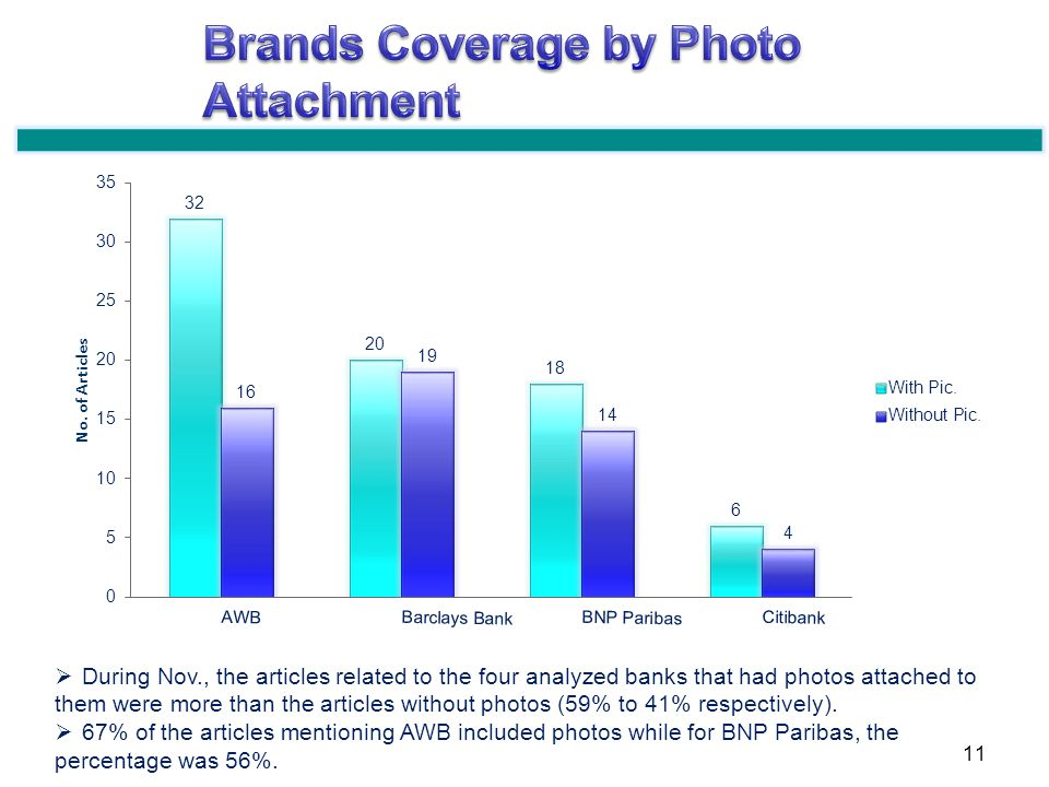 During Nov., the articles related to the four analyzed banks that had photos attached to them were more than the articles without photos (59% to 41% respectively).