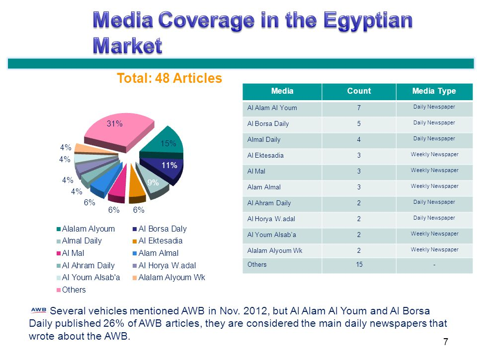 Several vehicles mentioned AWB in Nov. 2012, but Al Alam Al Youm and Al Borsa Daily published 26% of AWB articles, they are considered the main daily