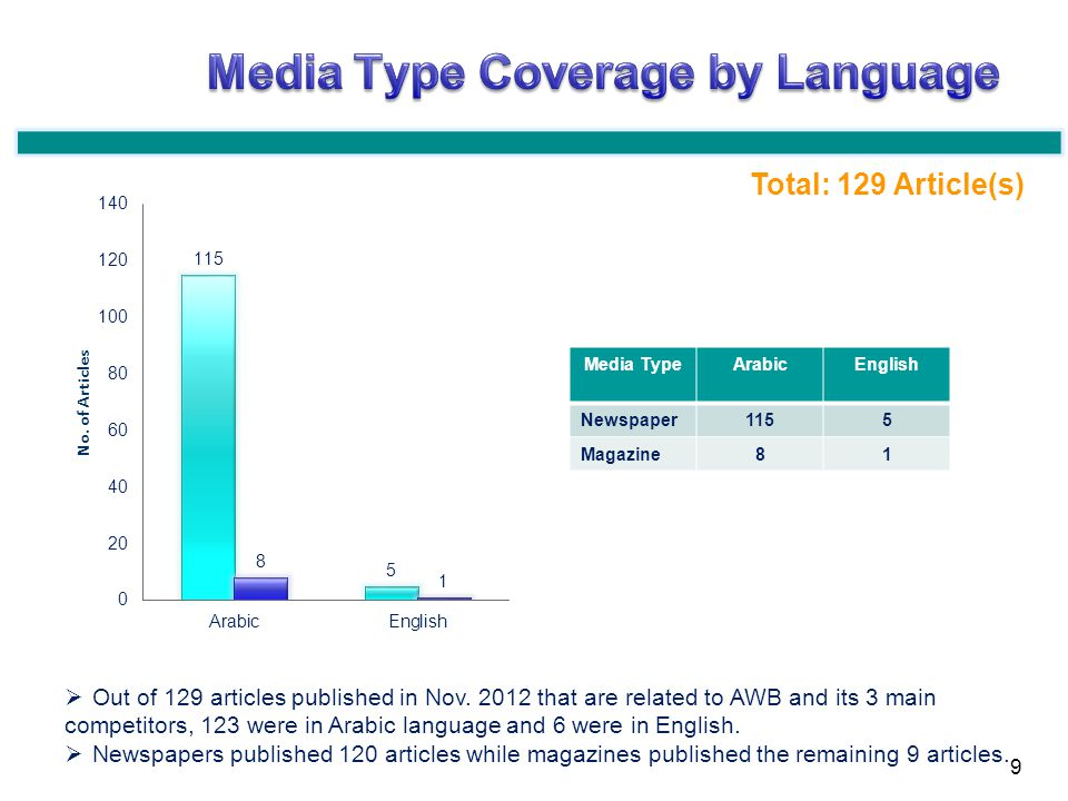 Out of 129 articles published in Nov. 2012 that are related to AWB and its 3 main competitors, 123 were in Arabic language and 6 were in English. News