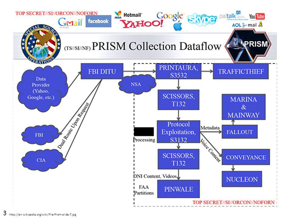 3 http://en.wikipedia.org/wiki/File:Prism-slide-7.jpg