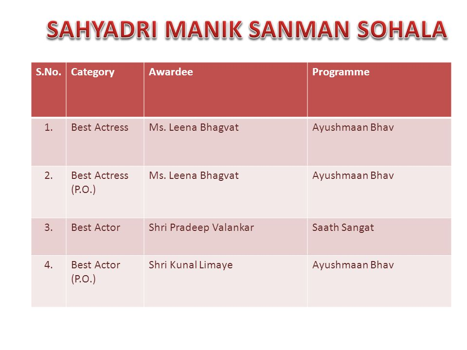 S.No.CategoryAwardeeProgramme 1.Best ActressMs.