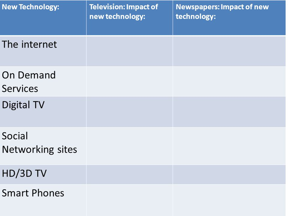 New Technology:Television: Impact of new technology: Newspapers: Impact of new technology: The internet On Demand Services Digital TV Social Networkin