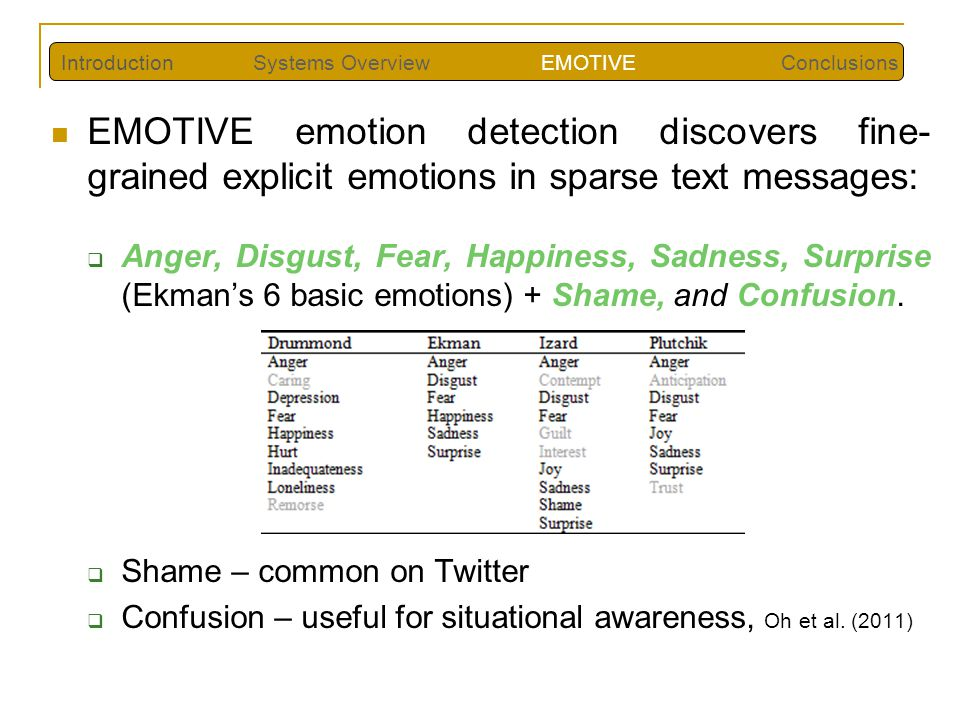 EMOTIVE emotion detection discovers fine- grained explicit emotions in sparse text messages: Anger, Disgust, Fear, Happiness, Sadness, Surprise (Ekman
