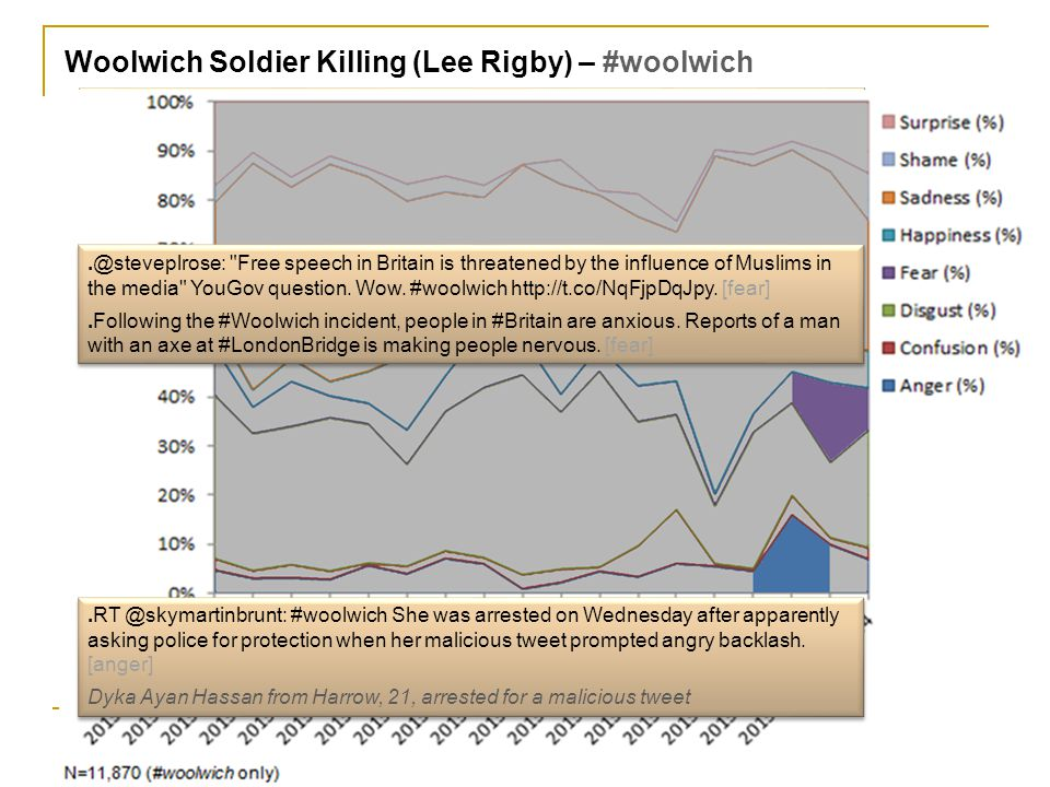 Woolwich Soldier Killing (Lee Rigby) – #woolwich.My heart goes to the soldiers family, friends, the people of #woolwich & all those effected, so prett