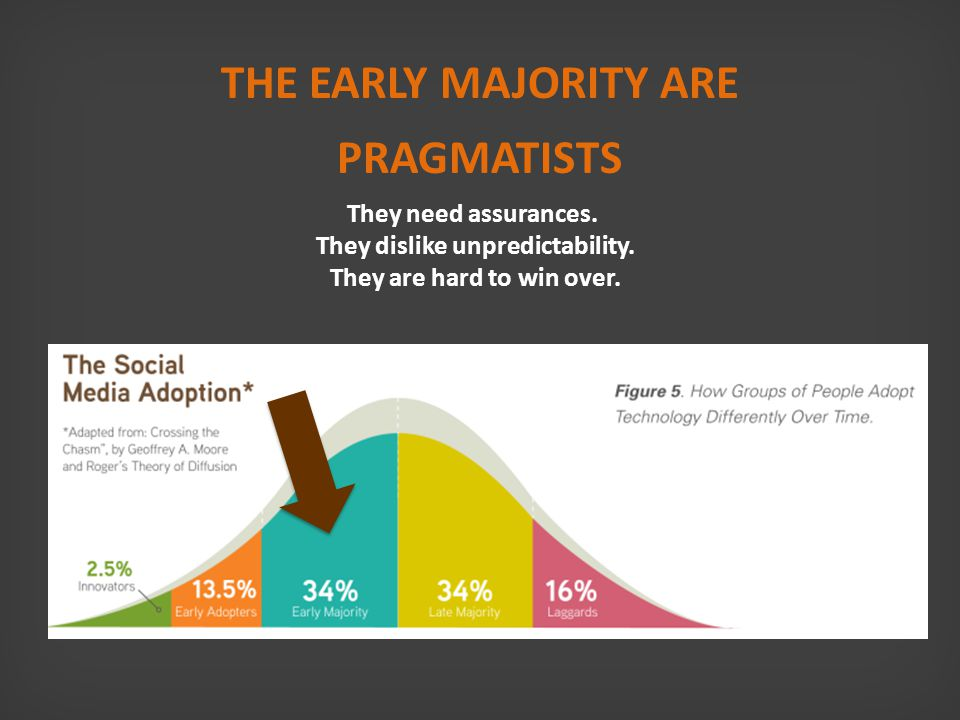 THE EARLY MAJORITY ARE PRAGMATISTS They need assurances.
