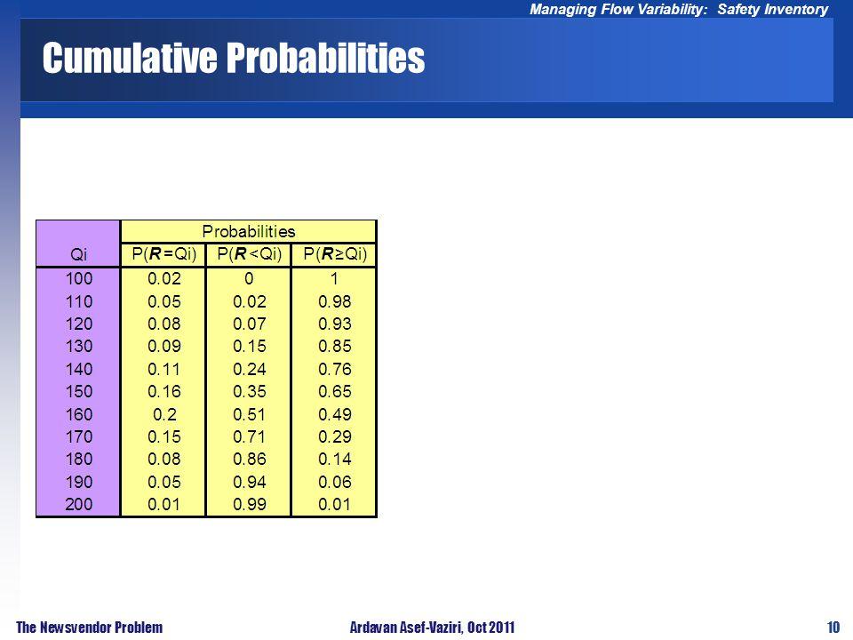 10 Managing Flow Variability: Safety Inventory The Newsvendor ProblemArdavan Asef-Vaziri, Oct 2011 Cumulative Probabilities