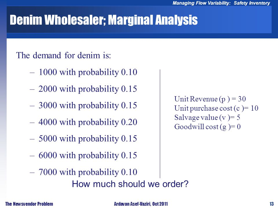 13 Managing Flow Variability: Safety Inventory The Newsvendor ProblemArdavan Asef-Vaziri, Oct 2011 Denim Wholesaler; Marginal Analysis The demand for denim is: –1000 with probability 0.10 –2000 with probability 0.15 –3000 with probability 0.15 –4000 with probability 0.20 –5000 with probability 0.15 –6000 with probability 0.15 –7000 with probability 0.10 Unit Revenue (p ) = 30 Unit purchase cost (c )= 10 Salvage value (v )= 5 Goodwill cost (g )= 0 How much should we order