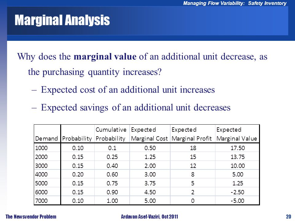 20 Managing Flow Variability: Safety Inventory The Newsvendor ProblemArdavan Asef-Vaziri, Oct 2011 Marginal Analysis Why does the marginal value of an