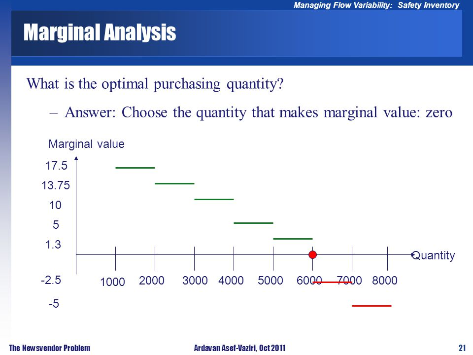 21 Managing Flow Variability: Safety Inventory The Newsvendor ProblemArdavan Asef-Vaziri, Oct 2011 Marginal Analysis What is the optimal purchasing qu