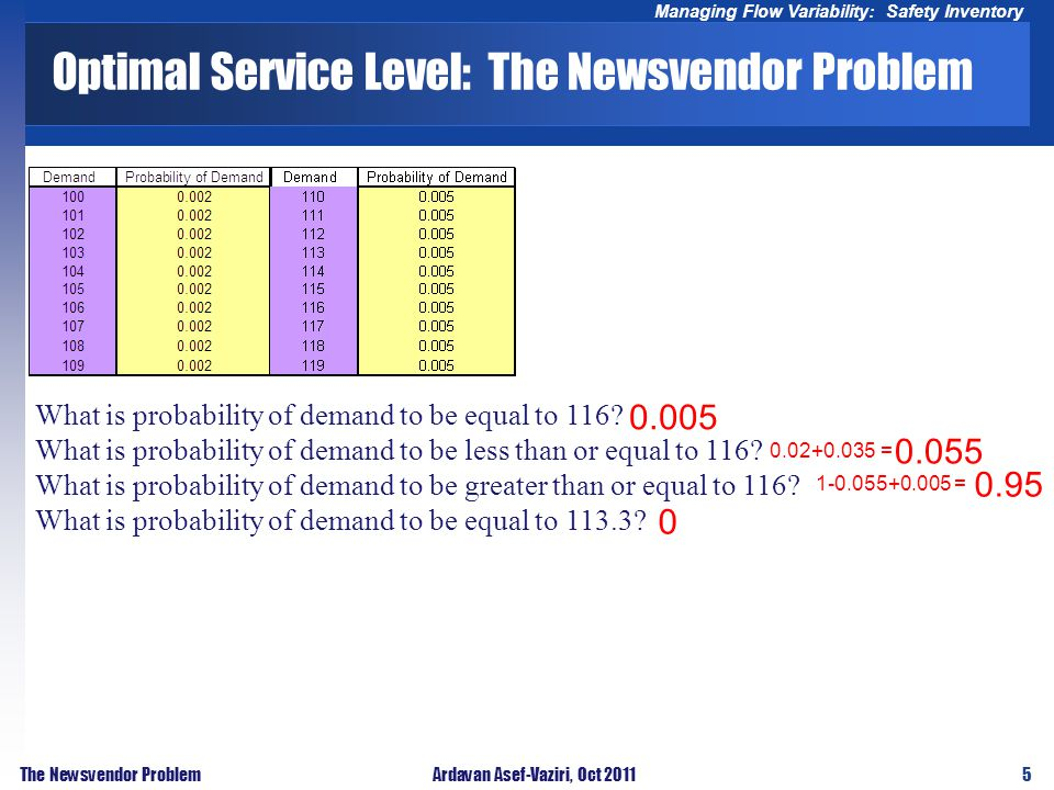 5 Managing Flow Variability: Safety Inventory The Newsvendor ProblemArdavan Asef-Vaziri, Oct 2011 Optimal Service Level: The Newsvendor Problem What is probability of demand to be equal to 116.