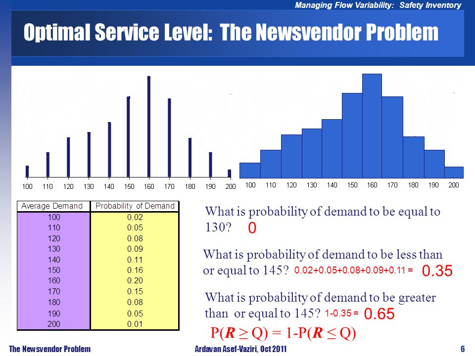 6 Managing Flow Variability: Safety Inventory The Newsvendor ProblemArdavan Asef-Vaziri, Oct 2011 Optimal Service Level: The Newsvendor Problem What is probability of demand to be equal to 130.