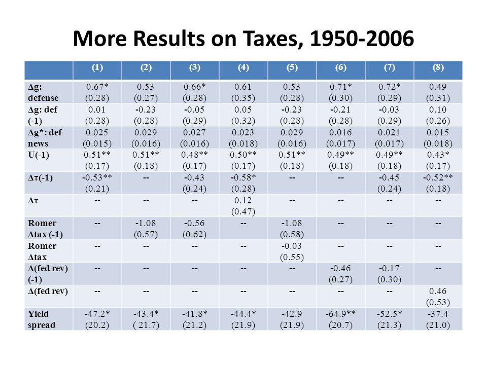 More Results on Taxes, 1950-2006 (1)(2)(3)(4)(5)(6)(7)(8) Δg: defense 0.67* (0.28) 0.53 (0.27) 0.66* (0.28) 0.61 (0.35) 0.53 (0.28) 0.71* (0.30) 0.72*