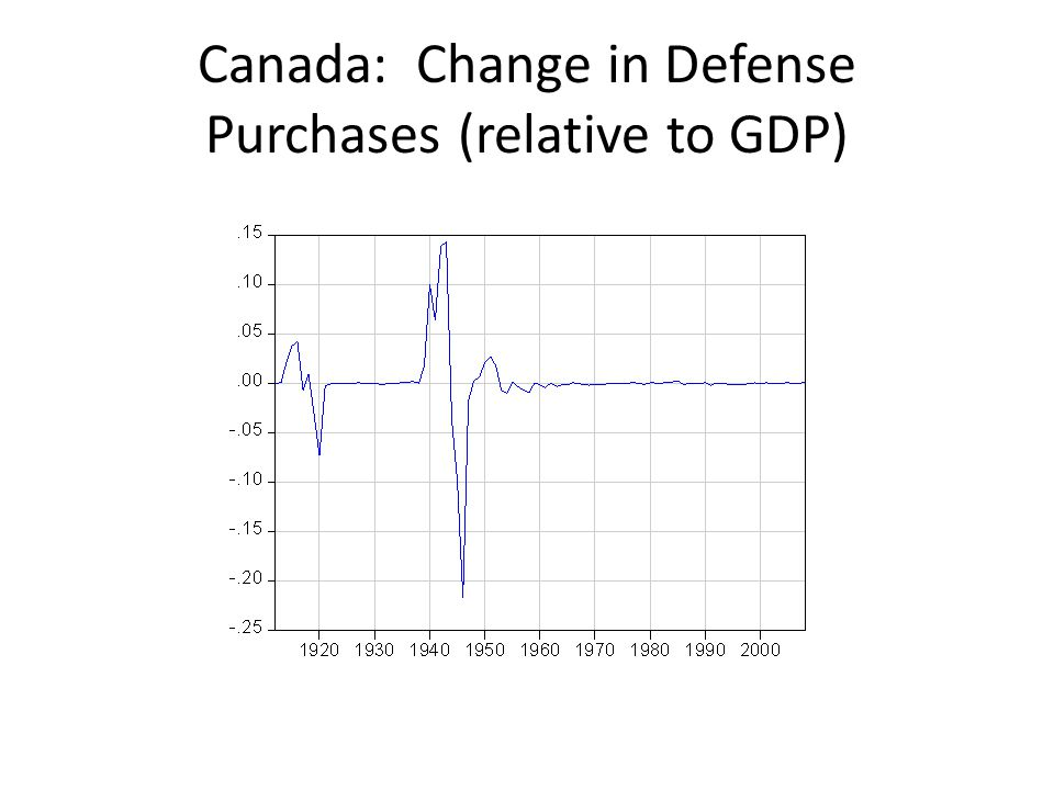 Canada: Change in Defense Purchases (relative to GDP)