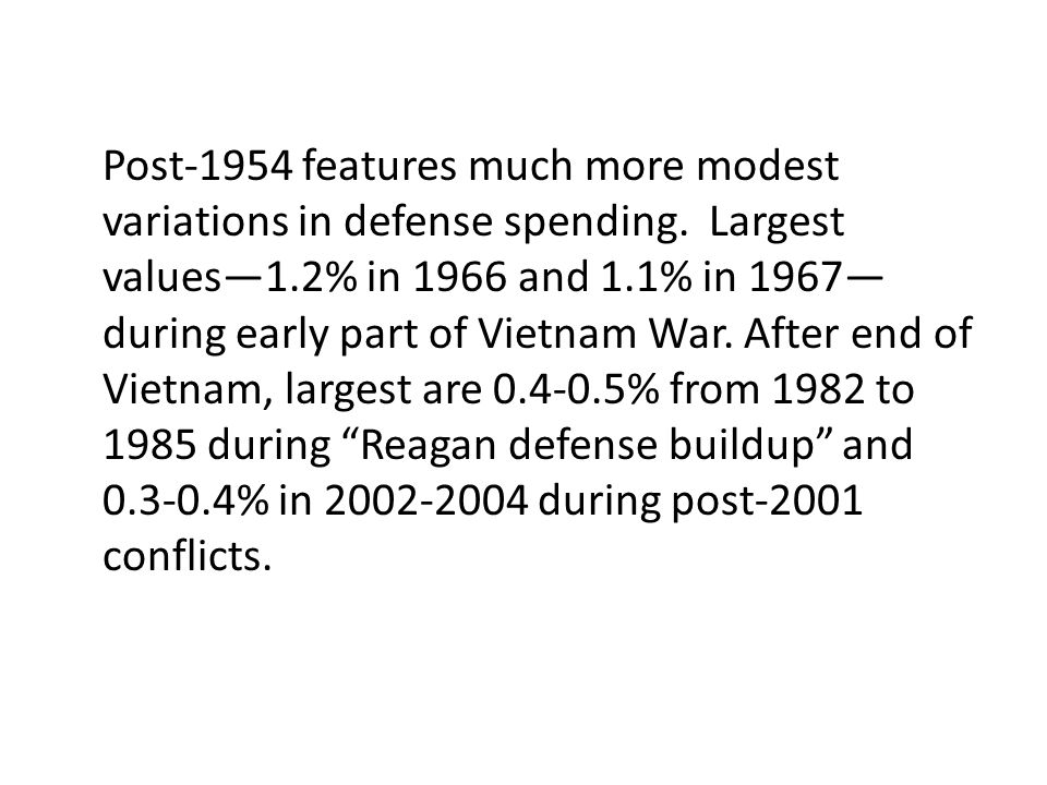 Post-1954 features much more modest variations in defense spending. Largest values1.2% in 1966 and 1.1% in 1967 during early part of Vietnam War. Afte