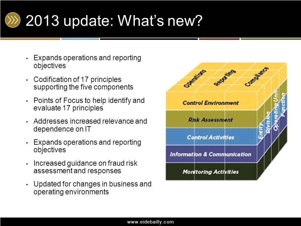 www.eidebailly.com 2013 update: Whats new? Expands operations and reporting objectives Codification of 17 principles supporting the five components Po