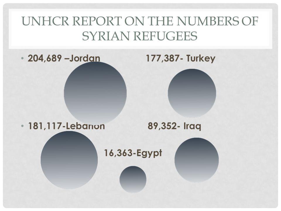 UNHCR REPORT ON THE NUMBERS OF SYRIAN REFUGEES 204,689 –Jordan 177,387- Turkey 181,117-Lebanon 89,352- Iraq 16,363-Egypt