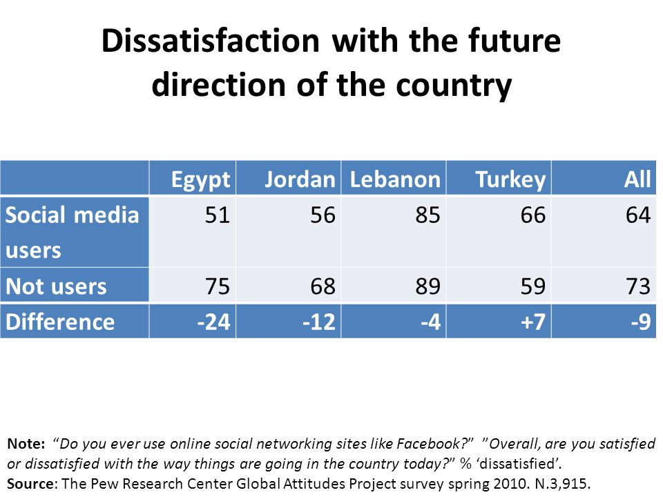 Dissatisfaction with the future direction of the country EgyptJordanLebanonTurkeyAll Social media users 5156856664 Not users7568895973 Difference-24-12-4+7-9 Note: Do you ever use online social networking sites like Facebook.