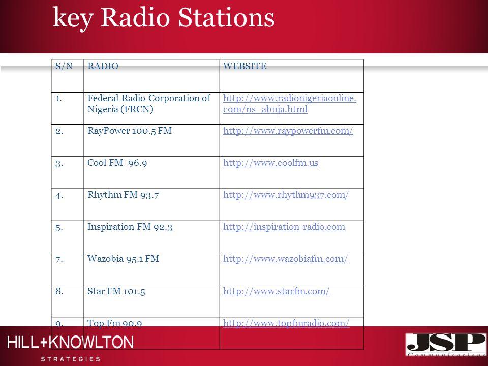key Radio Stations S/NRADIOWEBSITE 1.Federal Radio Corporation of Nigeria (FRCN) http://www.radionigeriaonline.