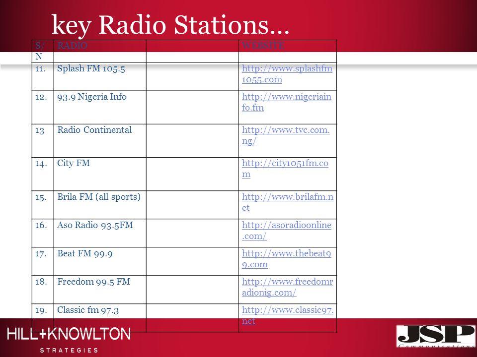 key Radio Stations… S/ N RADIOWEBSITE 11.Splash FM 105.5http://www.splashfm 1055.com 12.93.9 Nigeria Infohttp://www.nigeriain fo.fm 13Radio Continentalhttp://www.tvc.com.