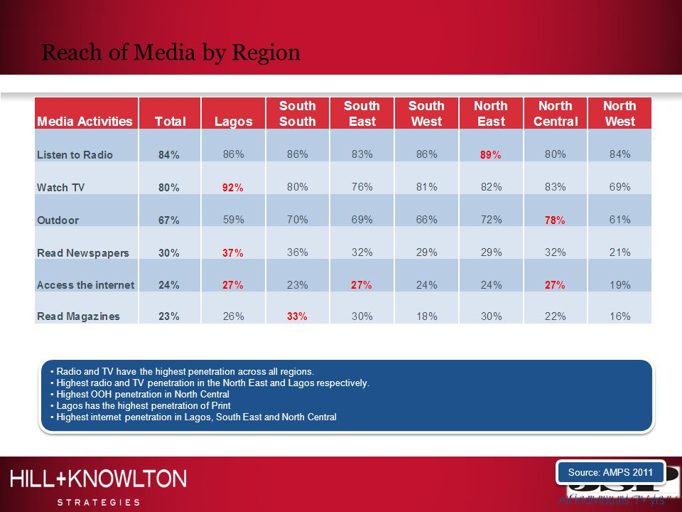 Reach of Media by Region Source: AMPS 2011 Radio and TV have the highest penetration across all regions.