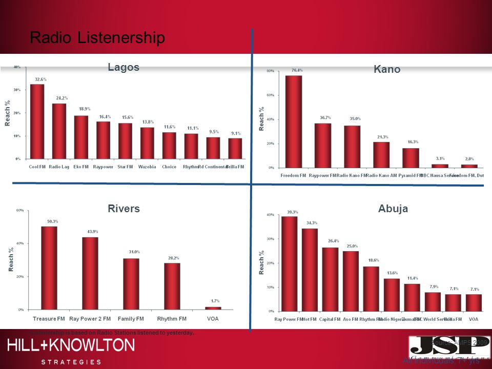 Radio Listenership Lagos Kano RiversAbuja Source: AMPS 2009 *Listenership is based on Radio Stations listened to yesterday. All Individuals, 7+ yrs