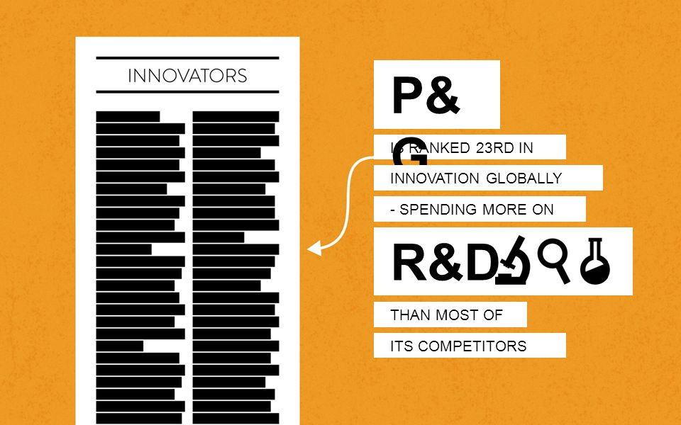 IS RANKED 23RD IN P& G INNOVATION GLOBALLY - SPENDING MORE ON THAN MOST OF ITS COMPETITORS R&D