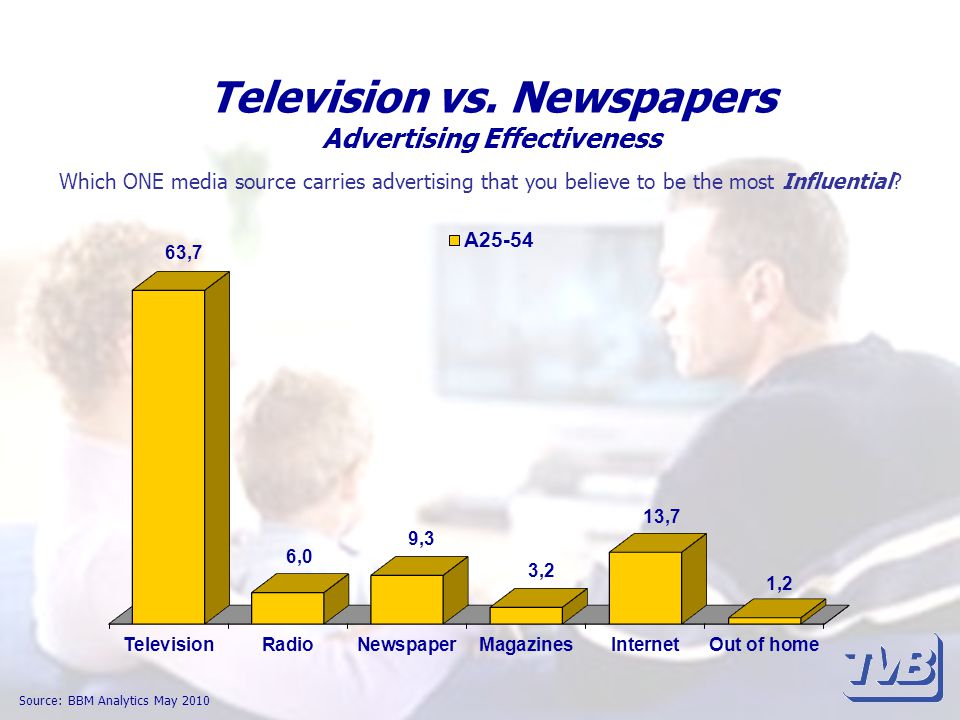 Television vs. Newspapers Advertising Effectiveness Source: BBM Analytics May 2010 Which ONE media source carries advertising that you believe to be t