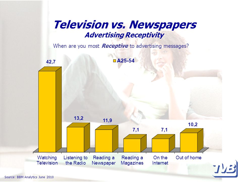 Television vs. Newspapers Advertising Receptivity Source: BBM Analytics June 2010 When are you most Receptive to advertising messages?