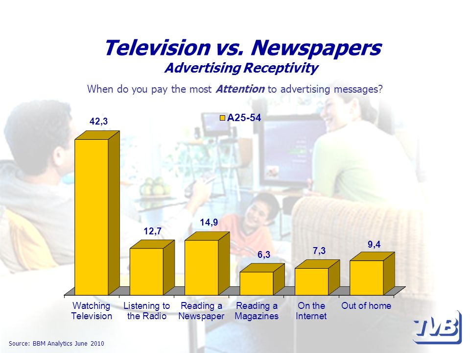 Television vs. Newspapers Advertising Receptivity Source: BBM Analytics June 2010 When do you pay the most Attention to advertising messages?