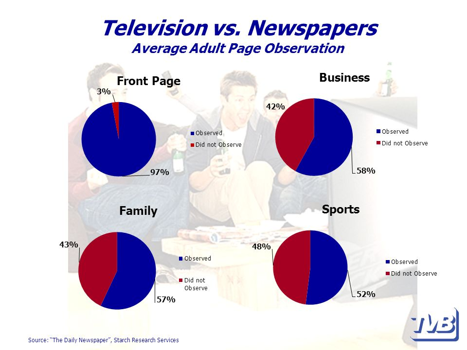 Television vs. Newspapers Average Adult Page Observation Source: The Daily Newspaper, Starch Research Services