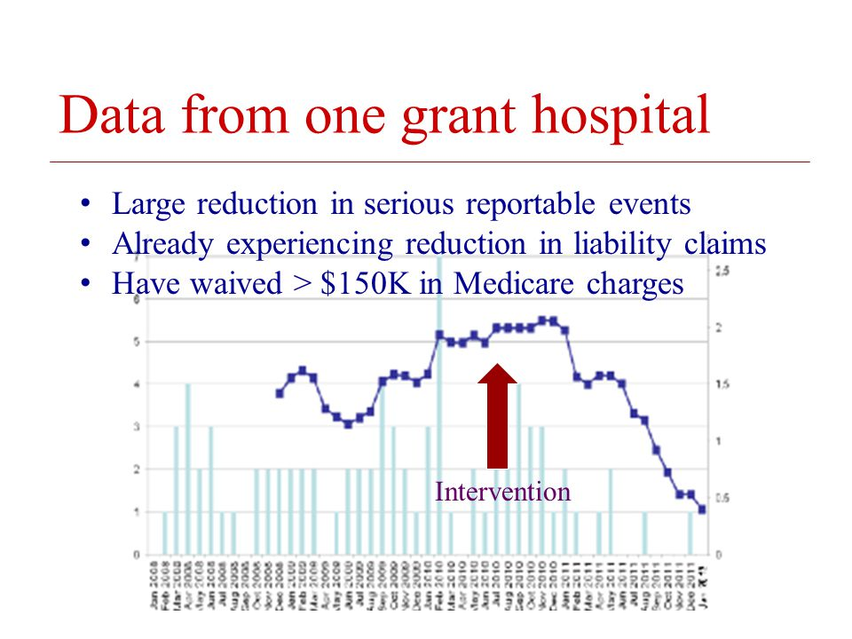 © 2008 The Board of Trustees of the University of Illinois Data from one grant hospital Large reduction in serious reportable events Already experiencing reduction in liability claims Have waived > $150K in Medicare charges Intervention