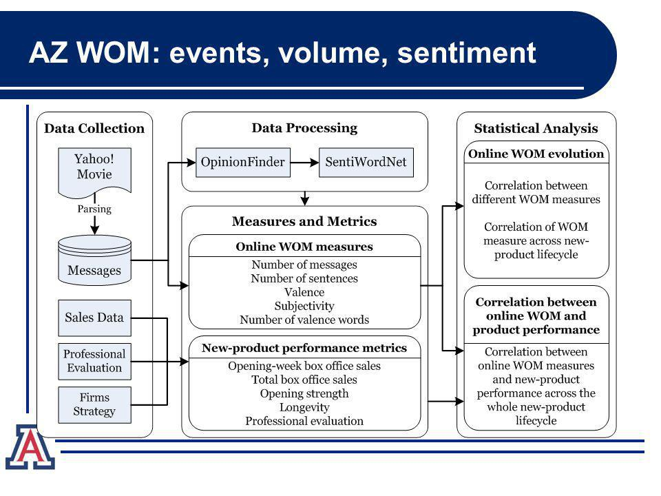 11 AZ WOM: events, volume, sentiment